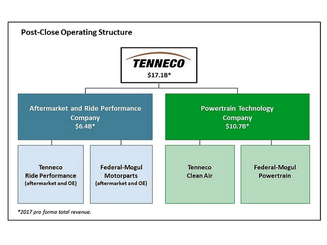 Tenneco kupuje Federal-Mogul